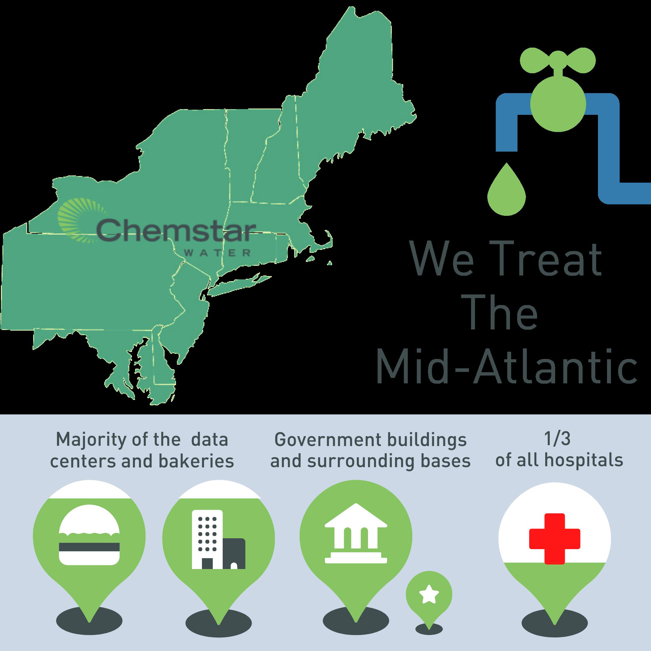 We treat the Mid-Atlantic