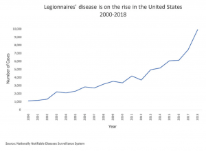 Chart of Legionella Cases on the Rise